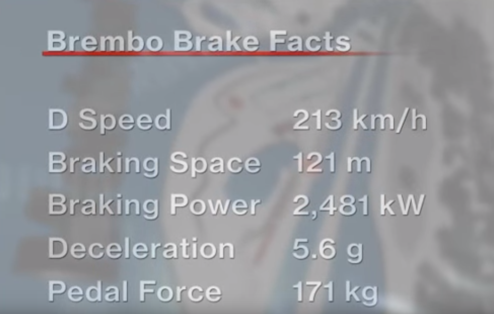Brembo Brakes Facts F1 Montreal 2016
